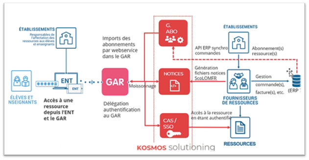 Schema accompagnement fournisseurs ressources GAR